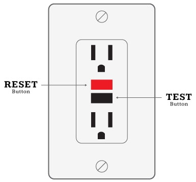 Resetting GFCI outlet